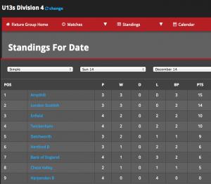 HML 2014-15  U13's Division 4 Dec 2014