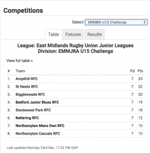 U15 EML Results Table 2014 - 2015