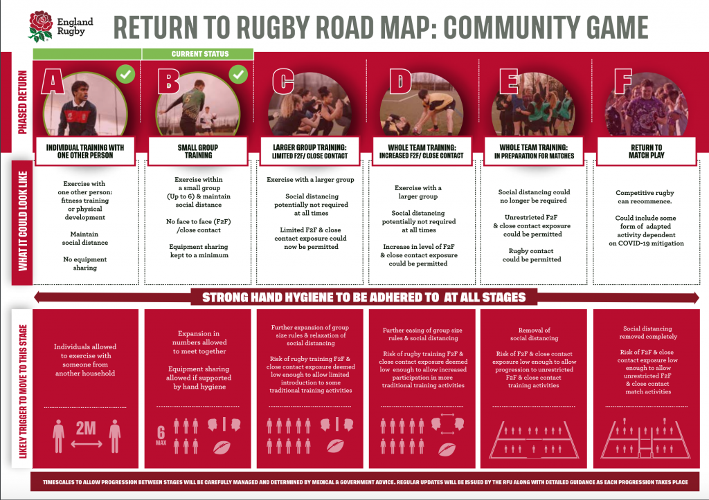 Mini, Youth & Girls Return to Rugby – Sat 5th & Sun 6th Dec 2020